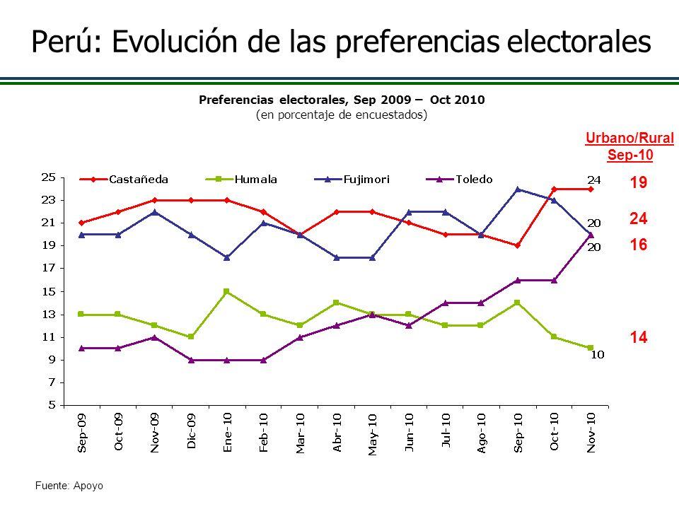 Perú: Evolución de las preferencias electorales