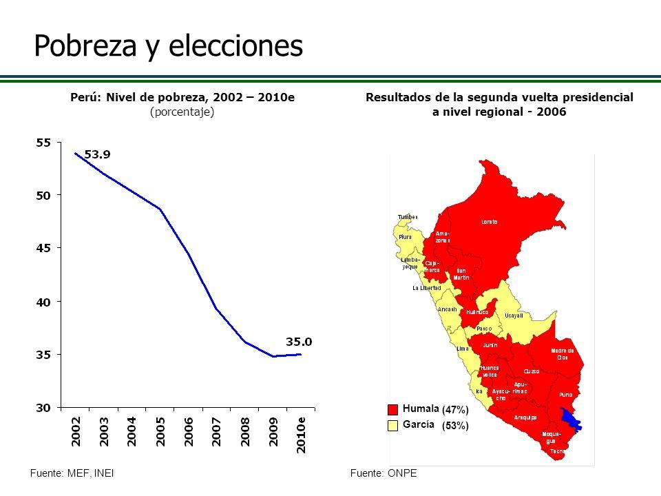 Pobreza y elecciones Perú: Nivel de pobreza, 2002 – 2010e (porcentaje)