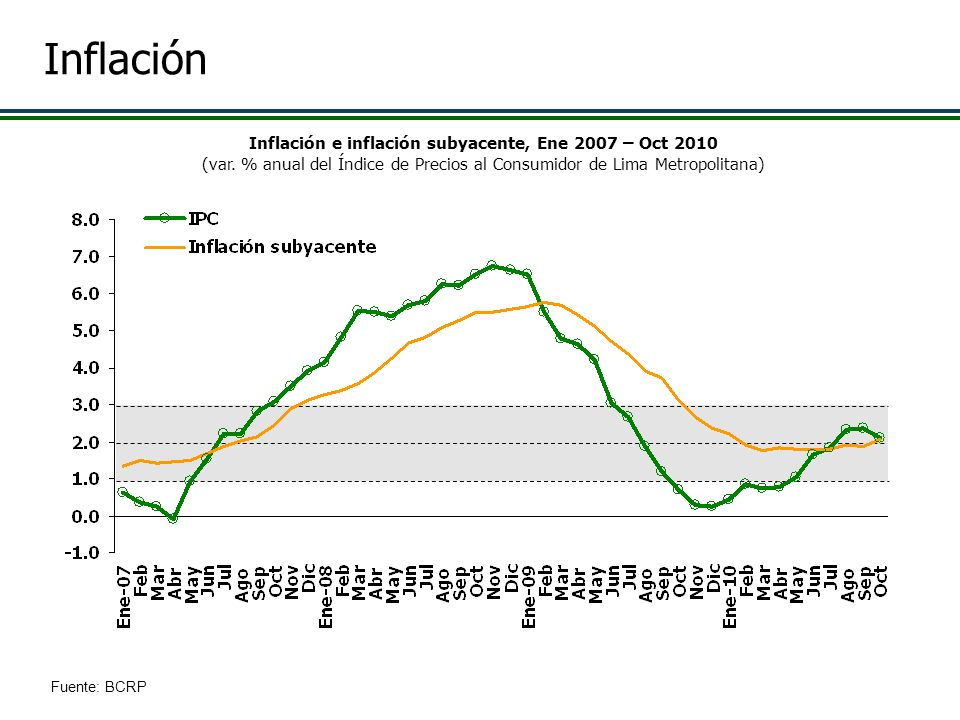 Inflación e inflación subyacente, Ene 2007 – Oct 2010