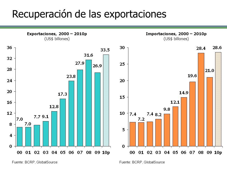 Recuperación de las exportaciones