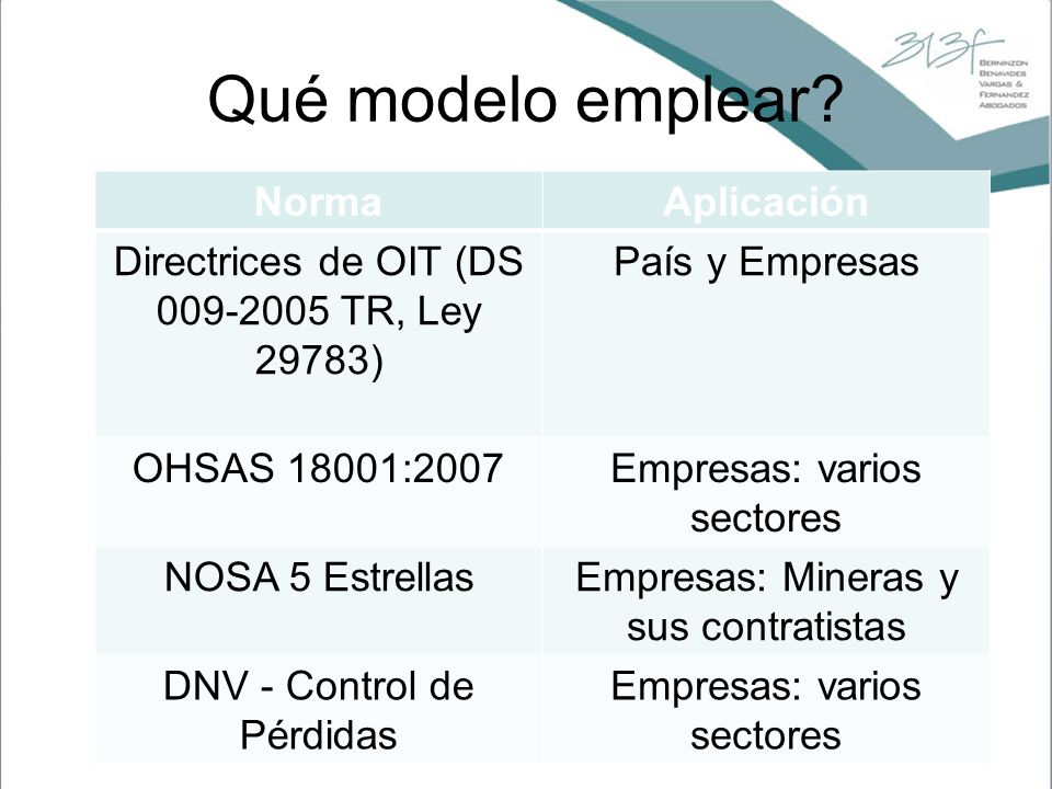 Qué modelo emplear Norma Aplicación