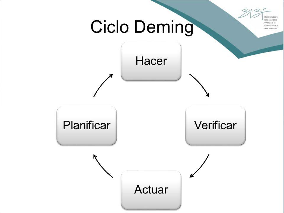 Ciclo Deming Hacer Verificar Actuar Planificar