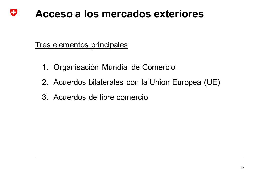 Acceso a los mercados exteriores