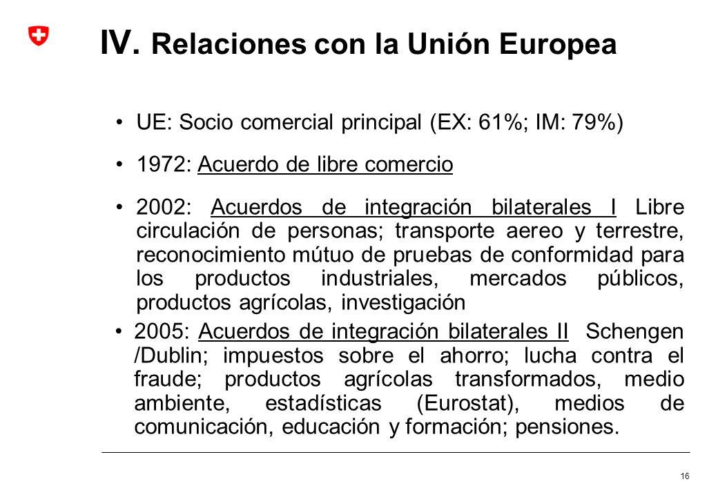 IV. Relaciones con la Unión Europea
