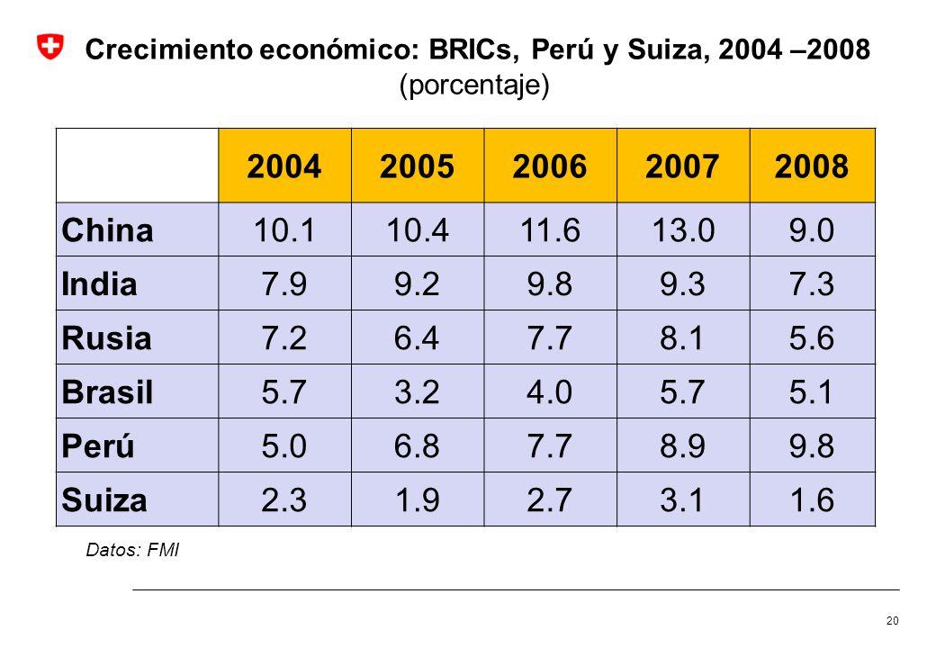 Crecimiento económico: BRICs, Perú y Suiza, 2004 –2008 (porcentaje)