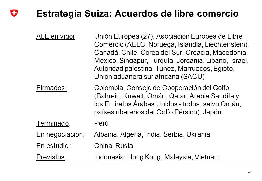 Estrategia Suiza: Acuerdos de libre comercio
