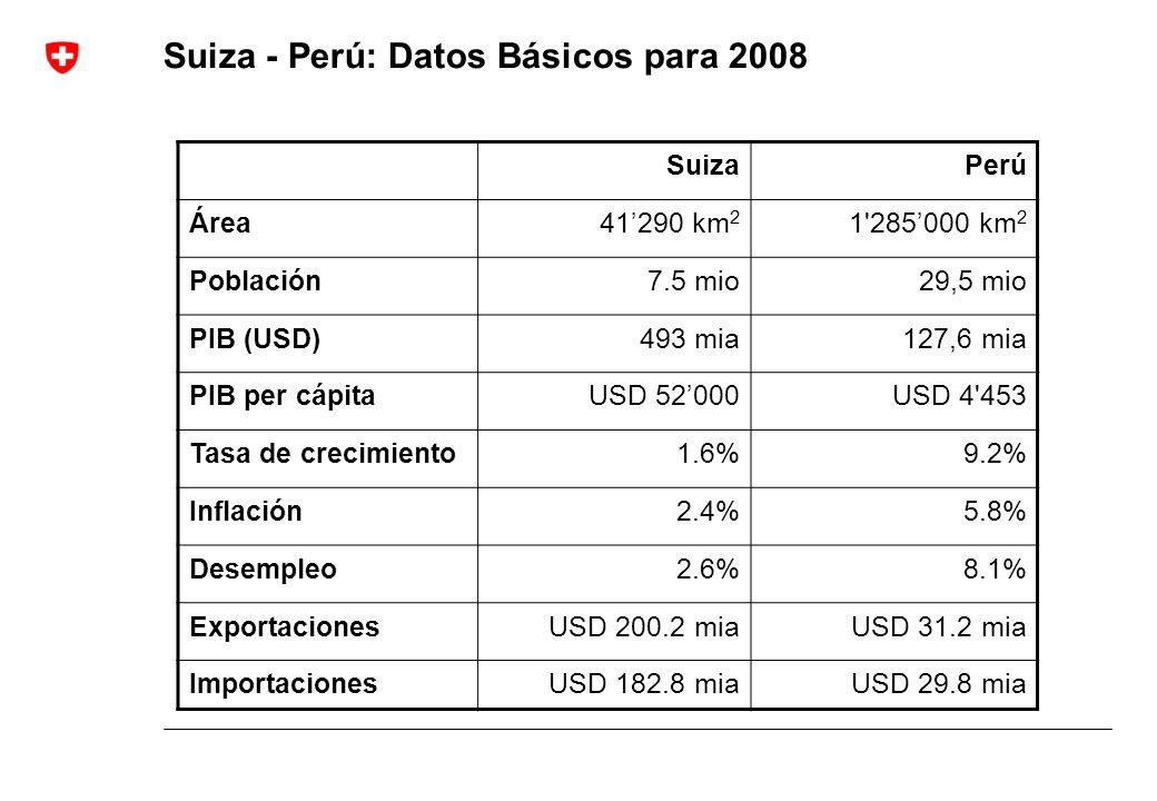Suiza - Perú: Datos Básicos para 2008