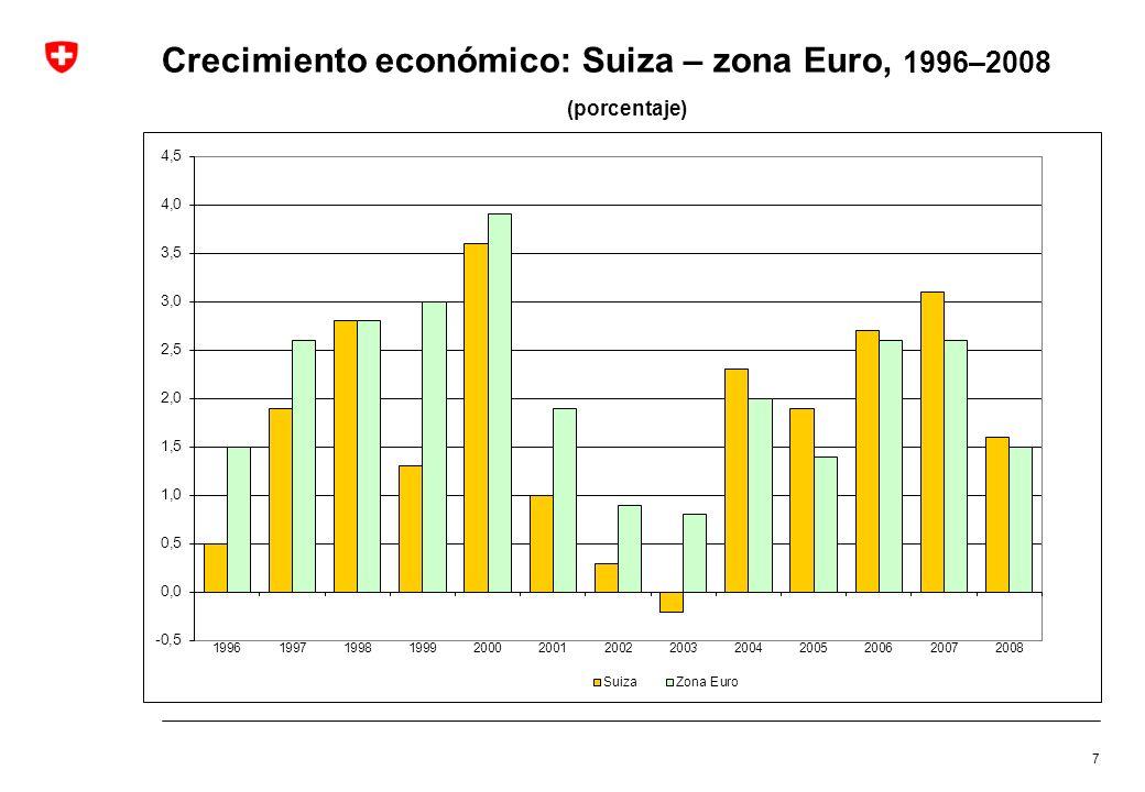 Crecimiento económico: Suiza – zona Euro, 1996–2008 (porcentaje)
