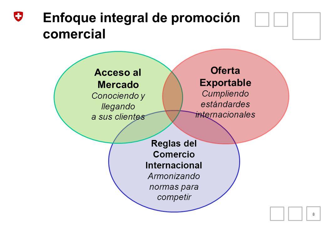 Enfoque integral de promoción comercial