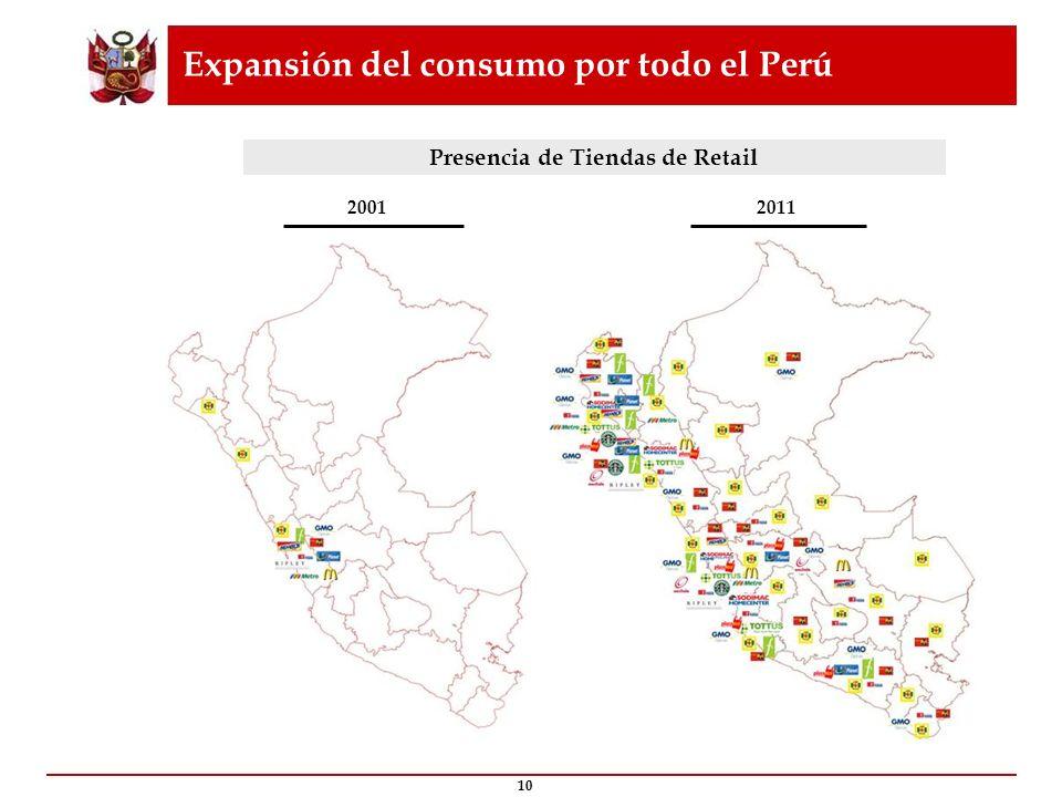 Expansión del consumo por todo el Perú
