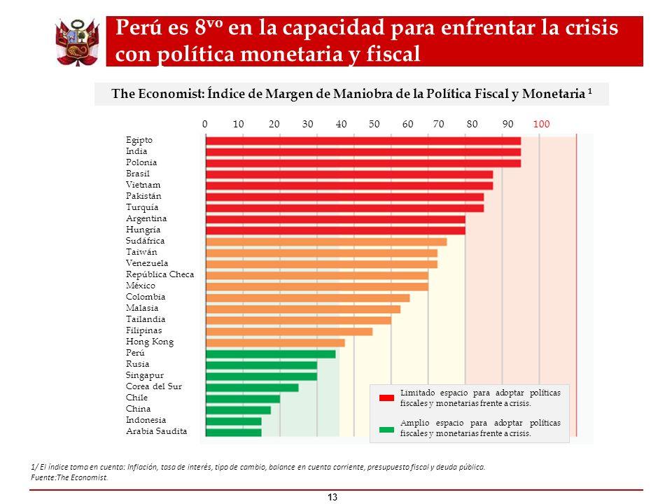 Perú es 8vo en la capacidad para enfrentar la crisis con política monetaria y fiscal