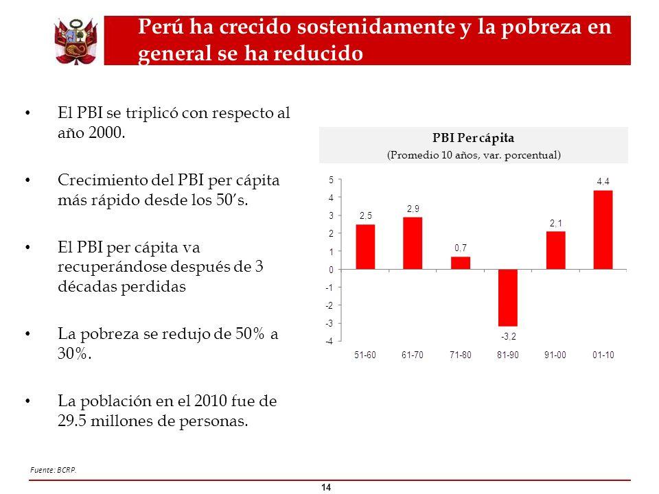 Perú ha crecido sostenidamente y la pobreza en general se ha reducido