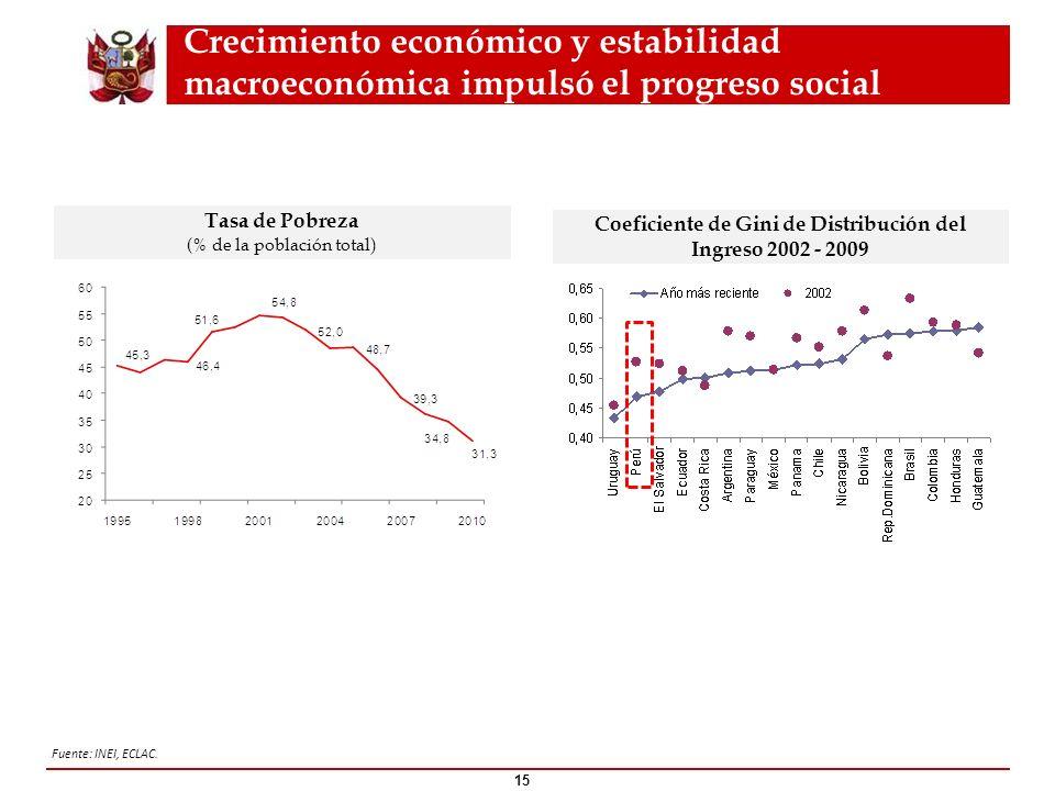 Coeficiente de Gini de Distribución del Ingreso 2002 - 2009