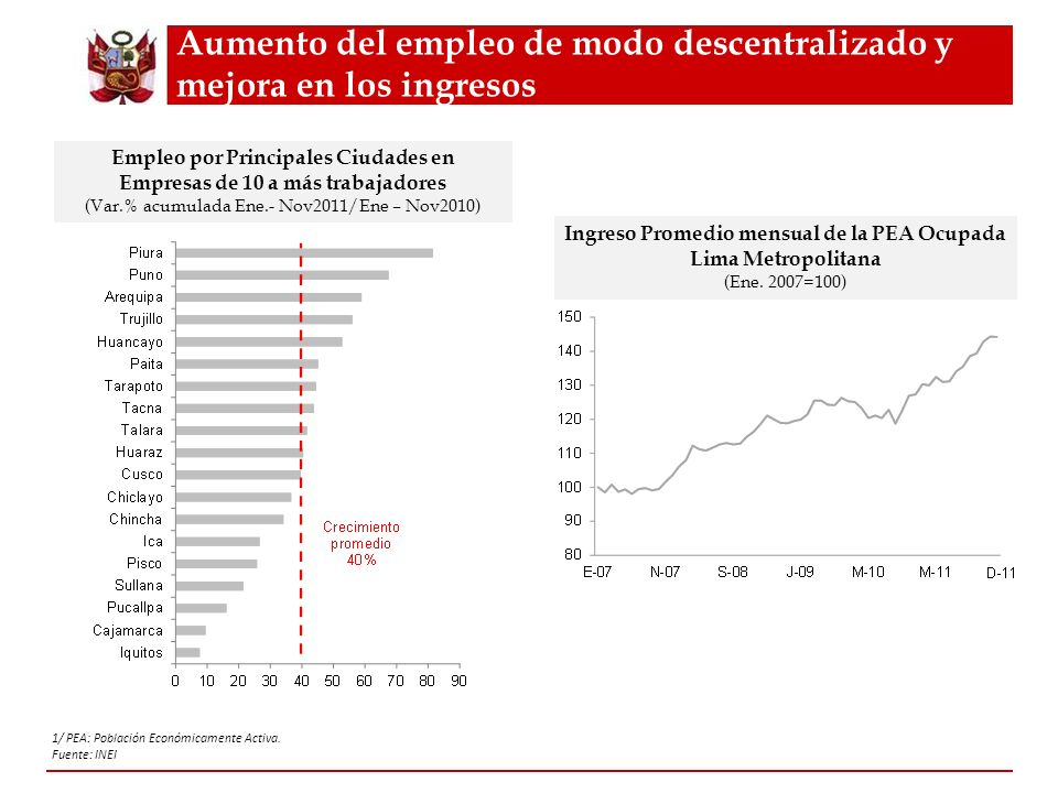 Aumento del empleo de modo descentralizado y mejora en los ingresos
