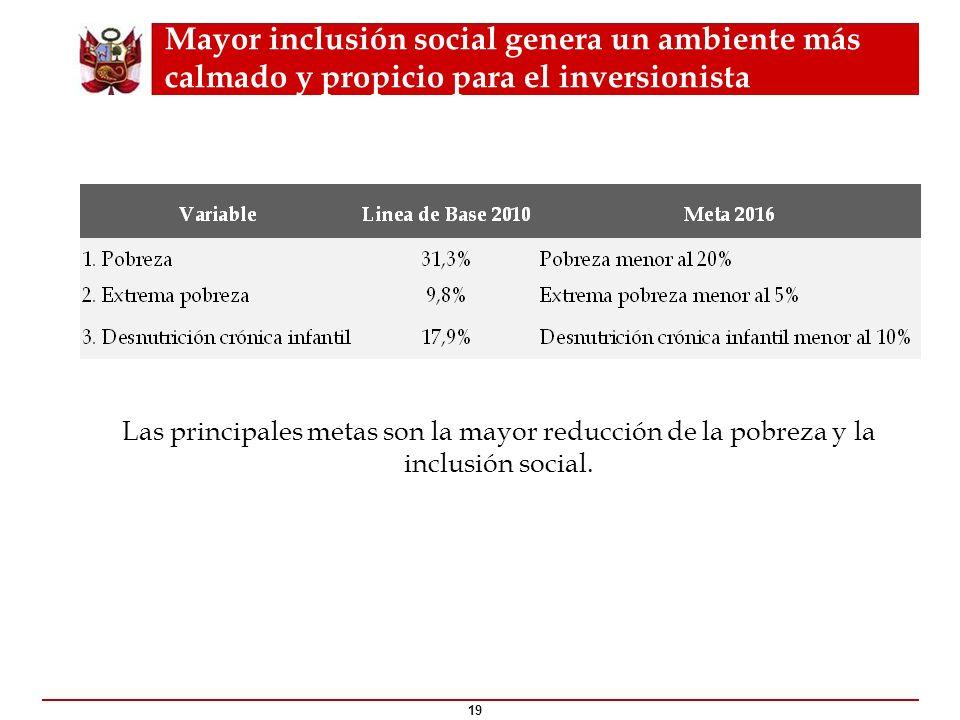 Mayor inclusión social genera un ambiente más calmado y propicio para el inversionista
