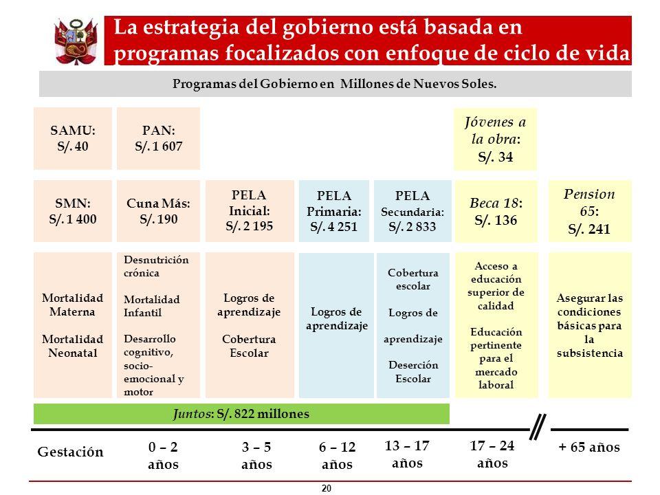 Programas del Gobierno en Millones de Nuevos Soles.