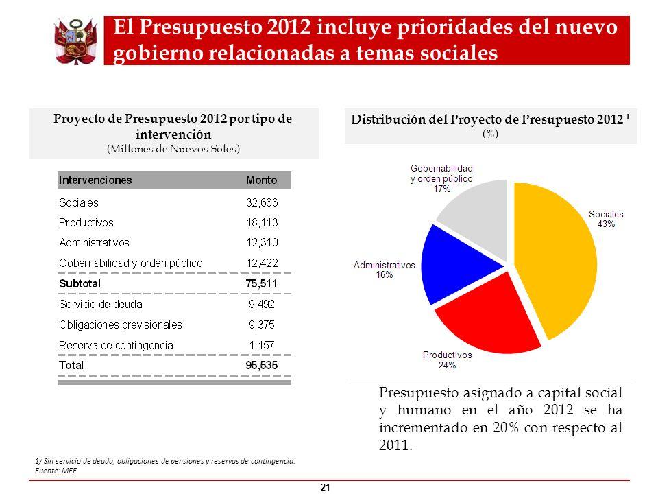 El Presupuesto 2012 incluye prioridades del nuevo gobierno relacionadas a temas sociales