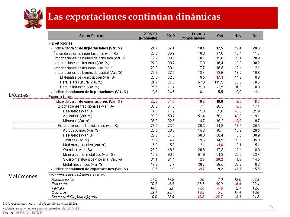 Las exportaciones continúan dinámicas