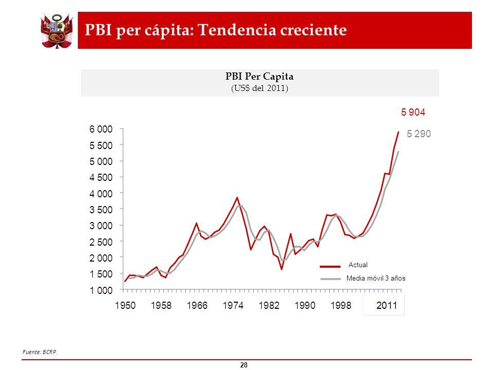 PBI per cápita: Tendencia creciente
