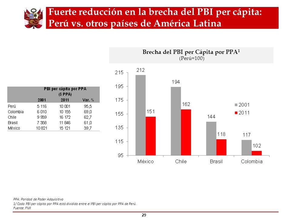 Brecha del PBI per Cápita por PPA1