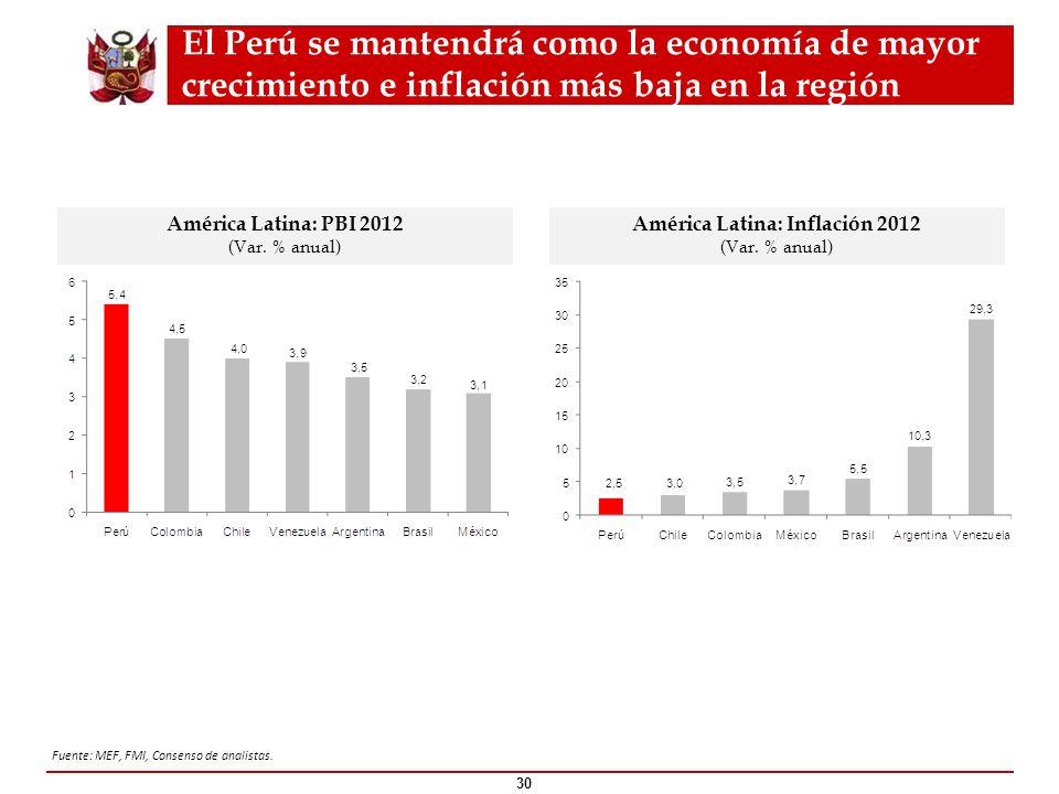 América Latina: Inflación 2012