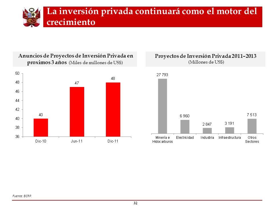 La inversión privada continuará como el motor del crecimiento