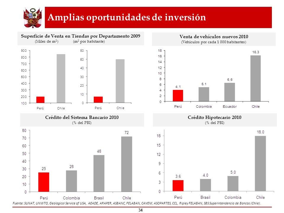 Amplias oportunidades de inversión