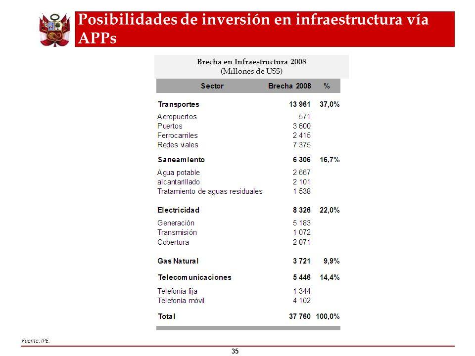 Posibilidades de inversión en infraestructura vía APPs
