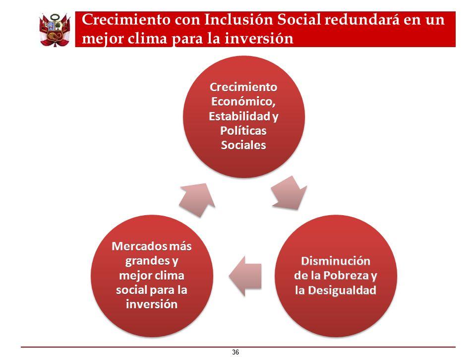 Crecimiento con Inclusión Social redundará en un mejor clima para la inversión