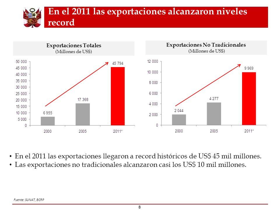 En el 2011 las exportaciones alcanzaron niveles record