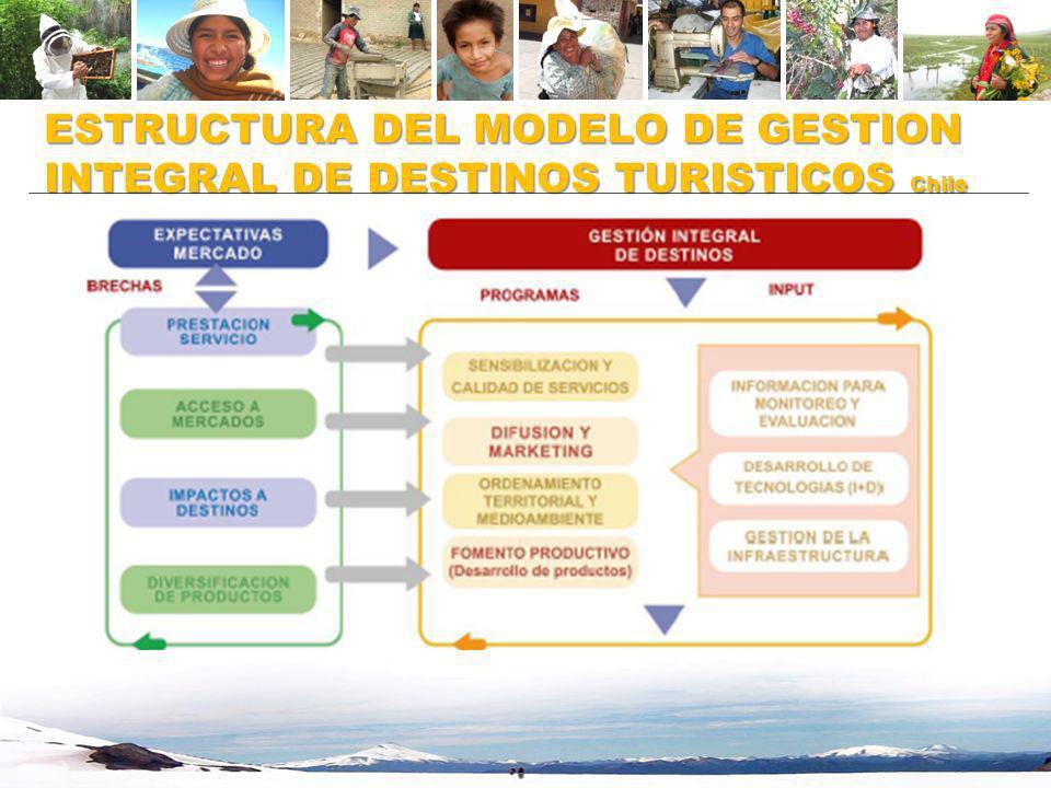 ESTRUCTURA DEL MODELO DE GESTION INTEGRAL DE DESTINOS TURISTICOS Chile