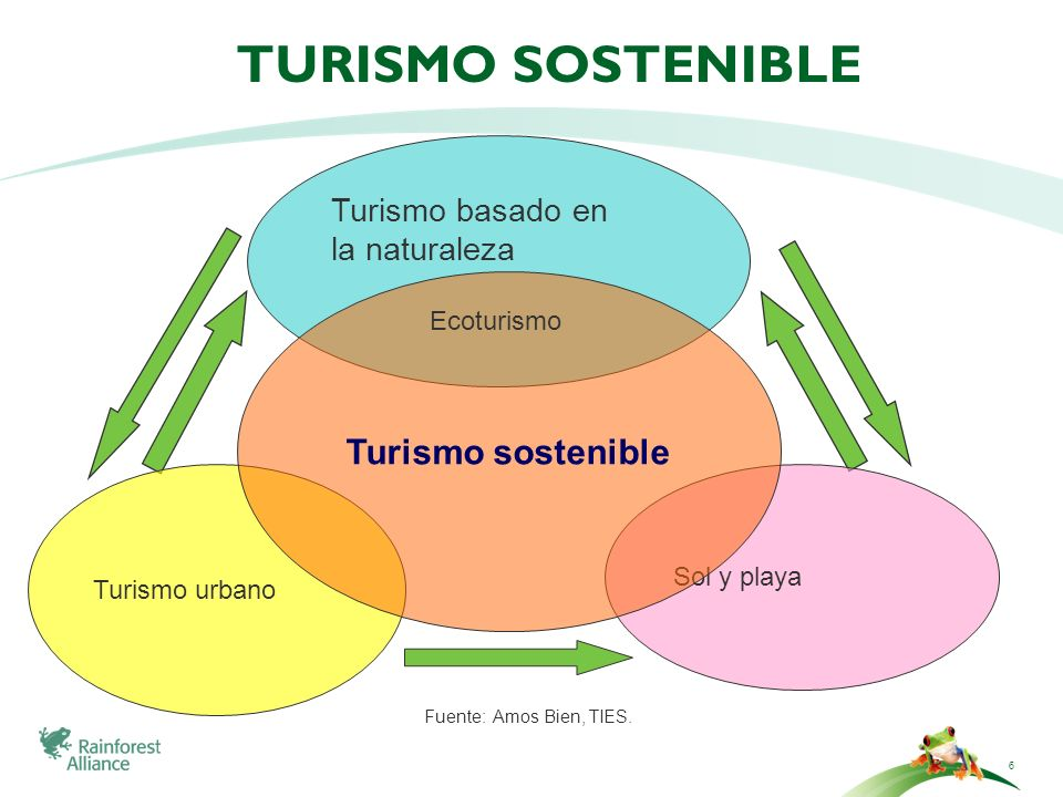 Turismo Sostenible Turismo sostenible Turismo basado en la naturaleza