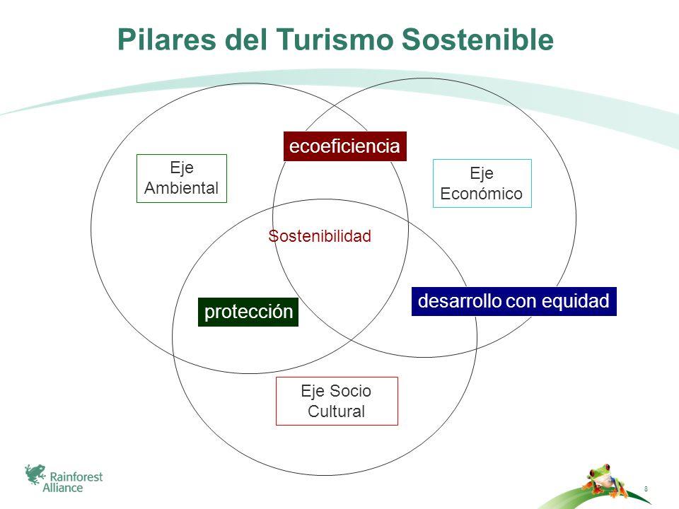 Pilares del Turismo Sostenible
