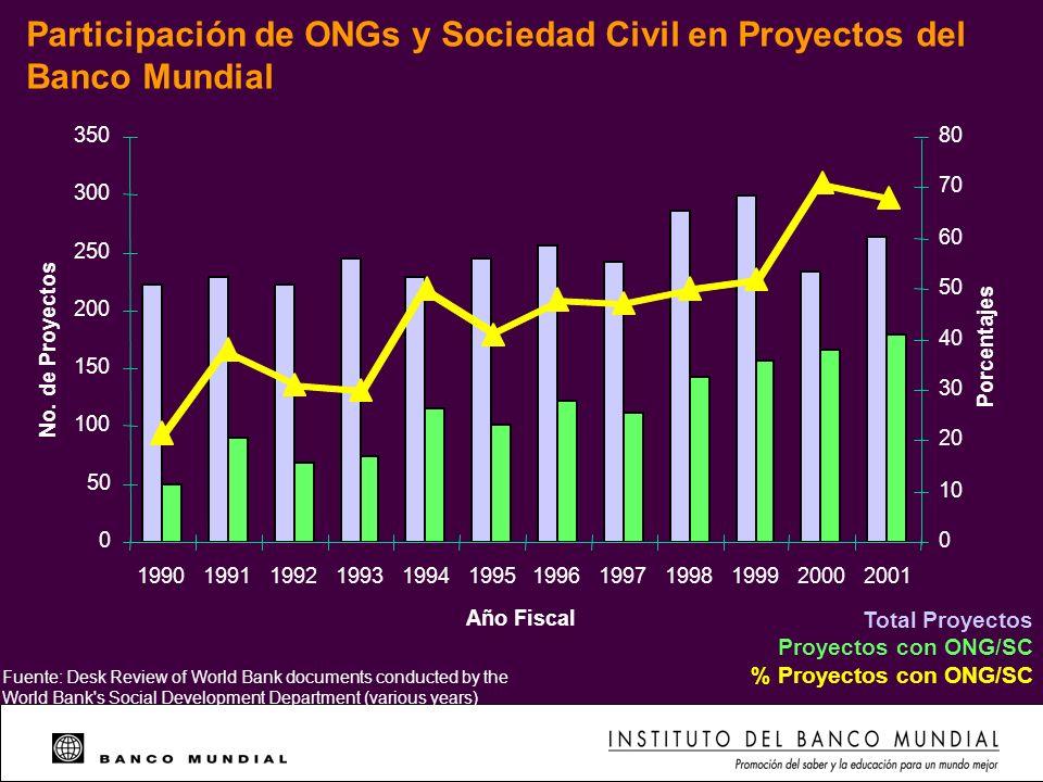 Participación de ONGs y Sociedad Civil en Proyectos del Banco Mundial