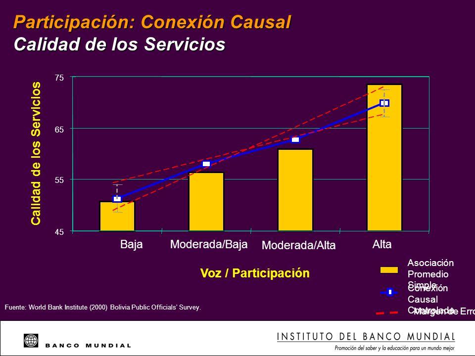 Participación: Conexión Causal Calidad de los Servicios