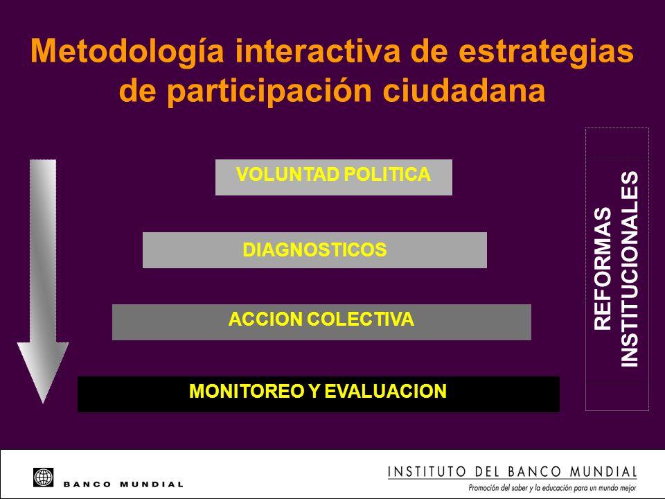 Metodología interactiva de estrategias de participación ciudadana