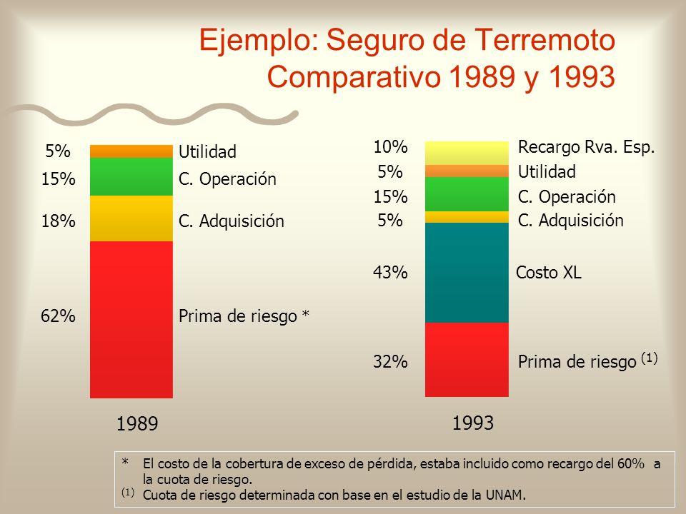 Ejemplo: Seguro de Terremoto Comparativo 1989 y 1993