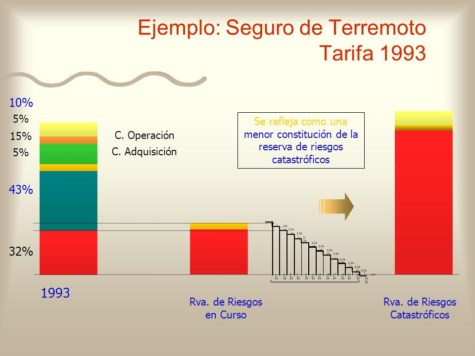 Ejemplo: Seguro de Terremoto Tarifa 1993