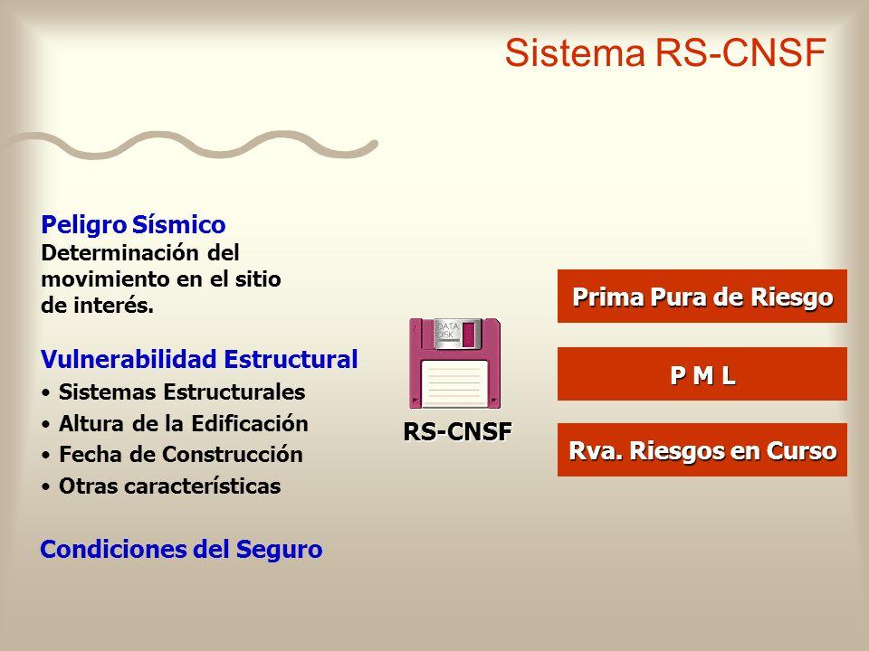 Sistema RS-CNSF Peligro Sísmico Determinación del movimiento en el sitio de interés. Prima Pura de Riesgo.