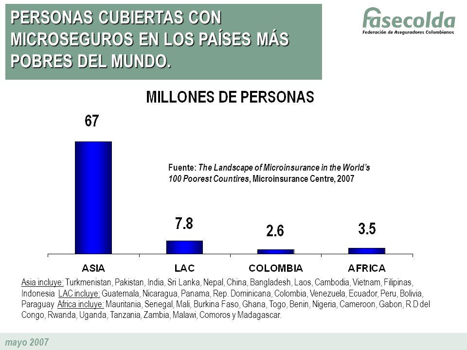 PERSONAS CUBIERTAS CON MICROSEGUROS EN LOS PAÍSES MÁS POBRES DEL MUNDO.