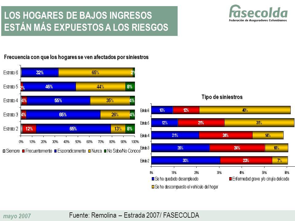 LOS HOGARES DE BAJOS INGRESOS ESTÁN MÁS EXPUESTOS A LOS RIESGOS