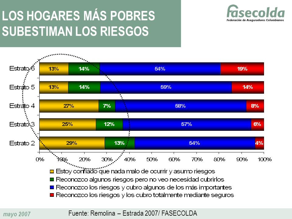 LOS HOGARES MÁS POBRES SUBESTIMAN LOS RIESGOS