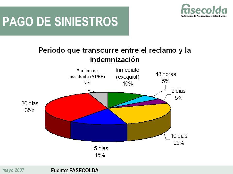 PAGO DE SINIESTROS Fuente: FASECOLDA