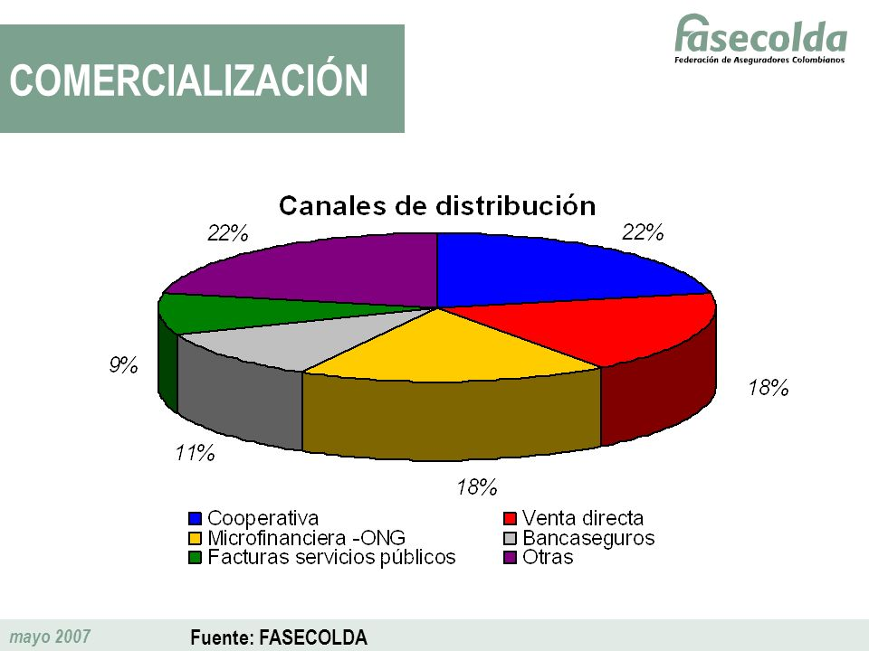 COMERCIALIZACIÓN Fuente: FASECOLDA