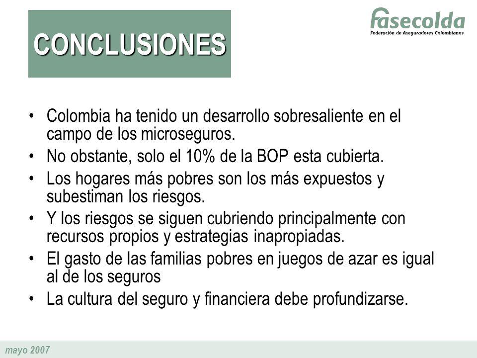 CONCLUSIONES Colombia ha tenido un desarrollo sobresaliente en el campo de los microseguros. No obstante, solo el 10% de la BOP esta cubierta.