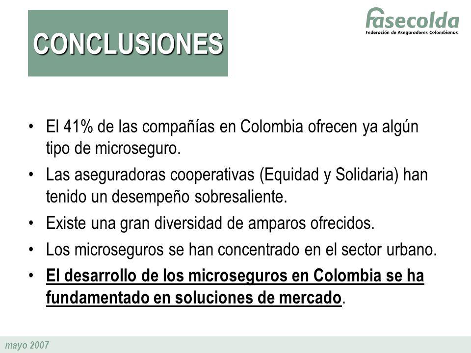 CONCLUSIONES El 41% de las compañías en Colombia ofrecen ya algún tipo de microseguro.