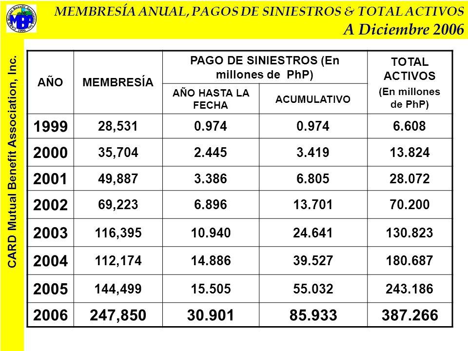 MEMBRESÍA ANUAL, PAGOS DE SINIESTROS & TOTAL ACTIVOS A Diciembre 2006