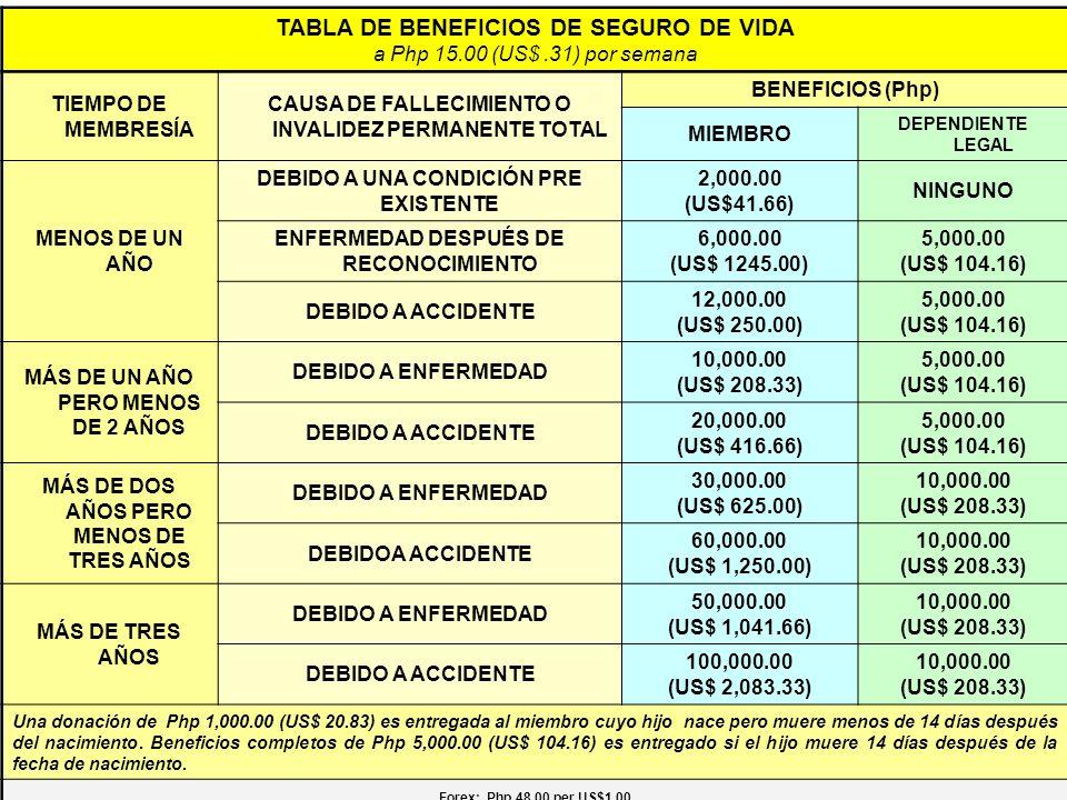 TABLA DE BENEFICIOS DE SEGURO DE VIDA
