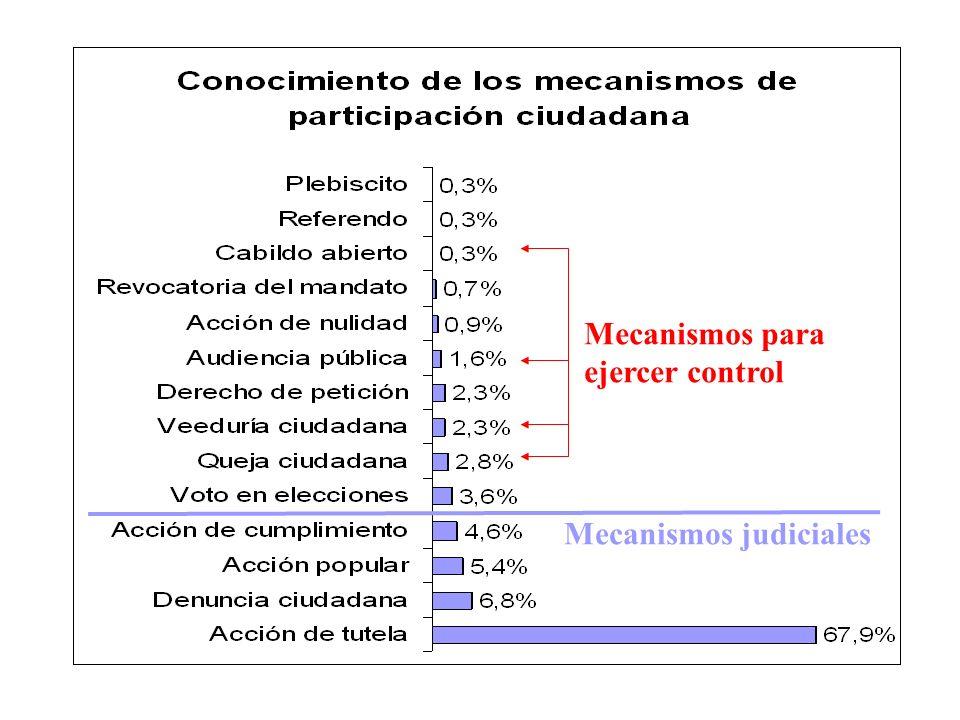 Mecanismos para ejercer control Mecanismos judiciales