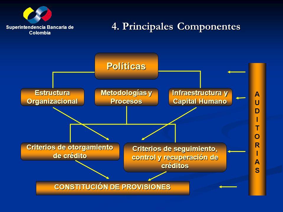4. Principales Componentes